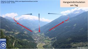 Hangwindzirkulation