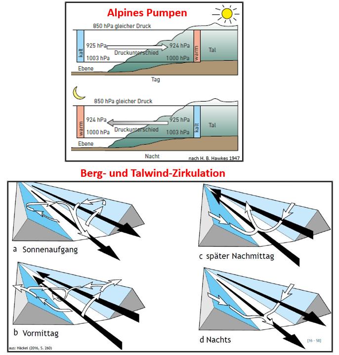 DWD - Alpines-Pumpen